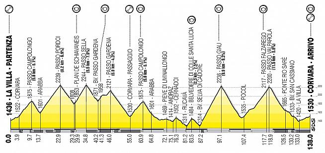 The route profile for the Maratona dles Dolomites.