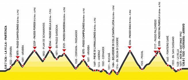 The course for the Maratona features over 4000m of climbing.