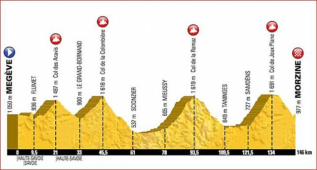 Route profile and map for the 2016 Etape du Tour from Megeve to Morzine.