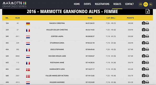 Christina Rausch tops the women's rankings in the 2016 Marmotte.