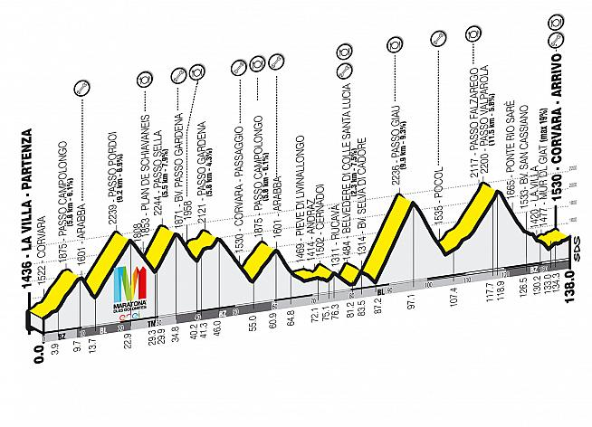 The Maratona features seven major climbs over a 138km parcours.