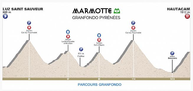 Profile for the 163km Marmotte Pyrénées.