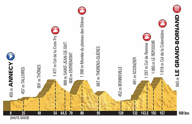 Etape du Tour 2018 profile.