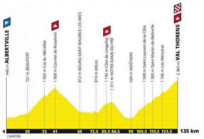 The 2019 Etape du Tour route profile