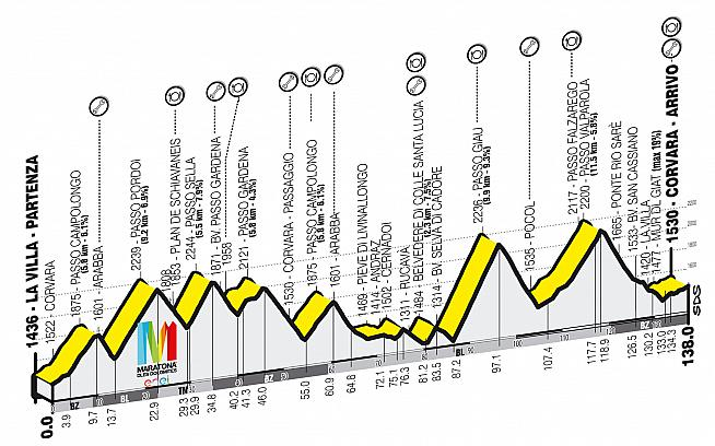 The Maratona offers little chance to get into a rhythm as the course winds up and down for the full 138km.