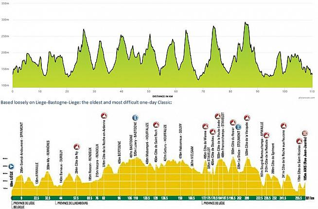 Similar. Course profiles for Liege-Bastogne-Liege (below) and the Bournville Hilly Classic.