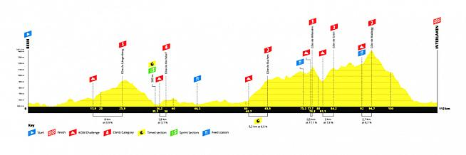 Parcours and profile for L'Etape Switzerland. Anyone else thinking of Toblerone?