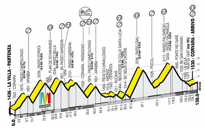 Profile for the long course on the Maratona dles Dolomites. It's a toughie