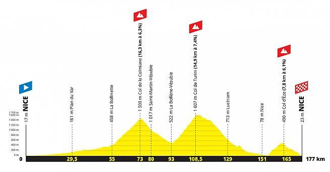 The course profile for this year's postponed Etape du Tour.