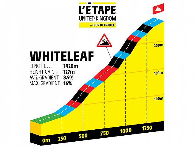 A timed hill climb challenge on Whiteleaf will help sort out qualifiers for the L'Etape du Tour Championship.