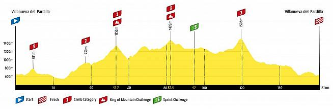 It wouldn't be an Etape sportive without a healthy dose of climbing!