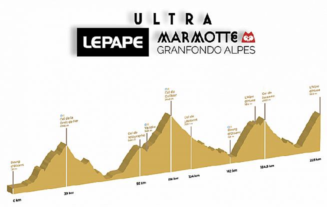The profile of the new Ultrafondo Marmotte Alpes. Spot the surprise at the end?
