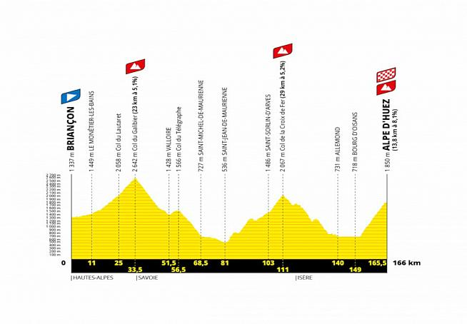 166km and over 4500m climbing await riders on the 2022 Etape du Tour.